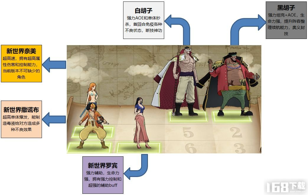 航海王燃烧意志新世界罗宾阵容攻略 新世界罗宾阵容搭配指南