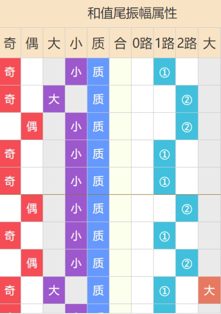 快3福彩开奖结果走势图