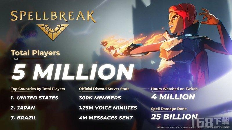 魔法吃鸡游戏咒语破碎热度颇高 玩家人数超500万